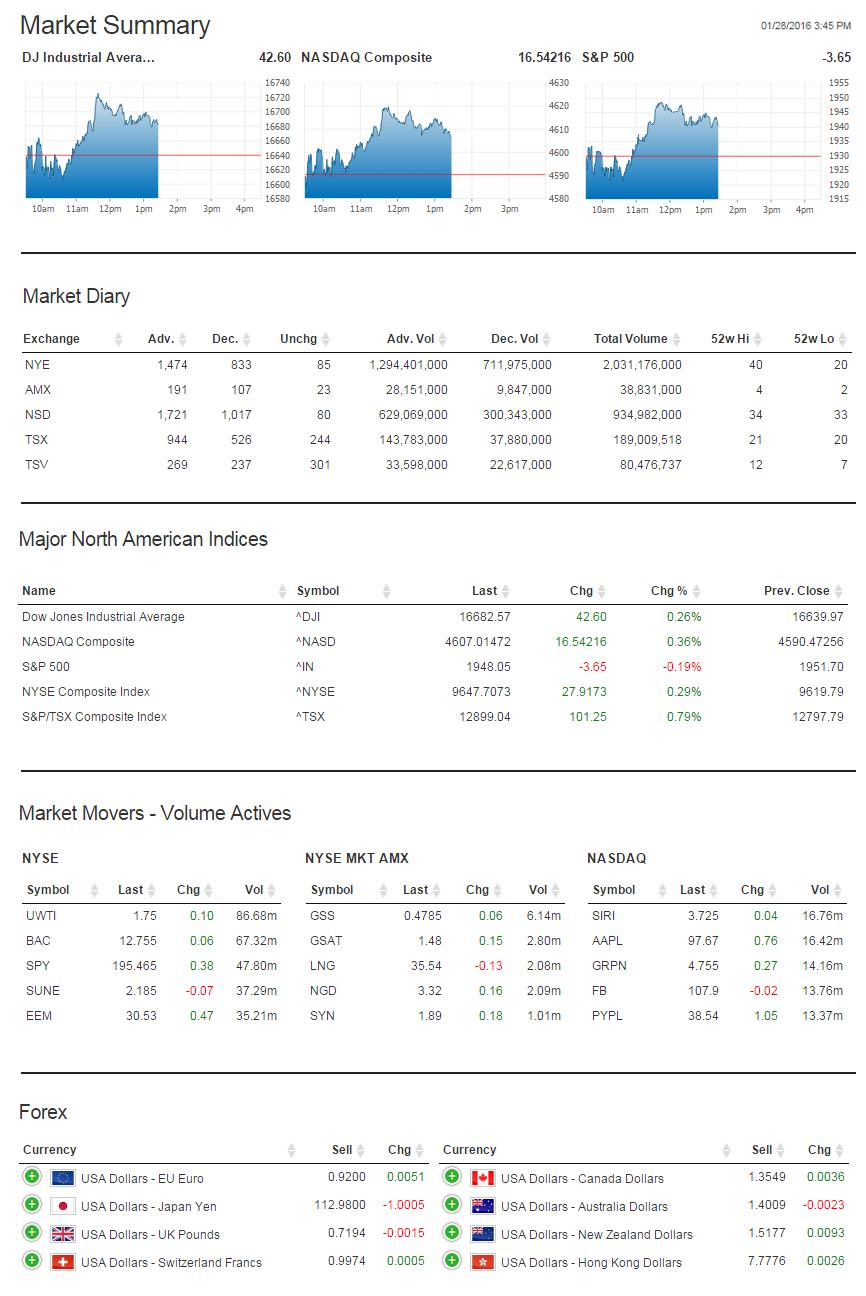 Forex market summary